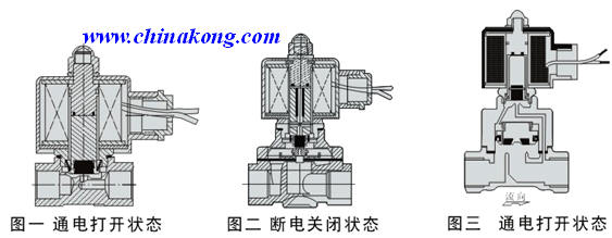 结构图) 3,间接先导式电磁阀 该系列电磁阀由先导阀和主阀芯联系着图片