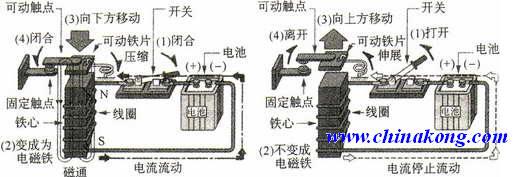 电磁式继电器结构与工作原理