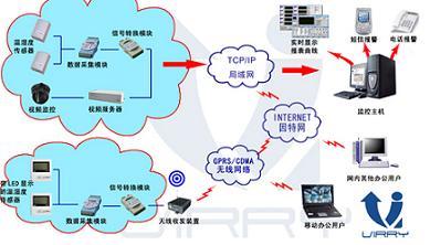 无线温湿度自动监控系统