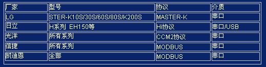 目前主流PLC通讯介质和协议介绍