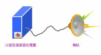 短信语音喇叭HF-DXLB747