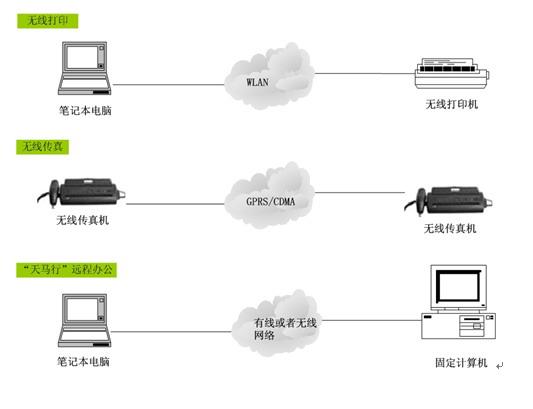 无线办公系统 HF-WXBG001