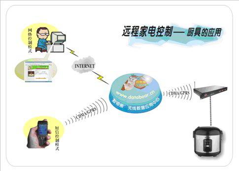 数带熊智能家电无线控制 HF-ZNJD001