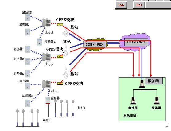 无线路灯控制系统 HF-LDKZ001