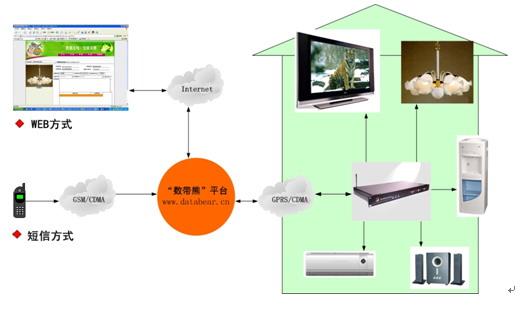 GPRS/CDMA/3G 无线终端应用软件 HF-YYRJ0