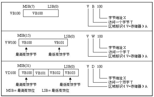 S7-200系列PLC的硬件系统及编程元件