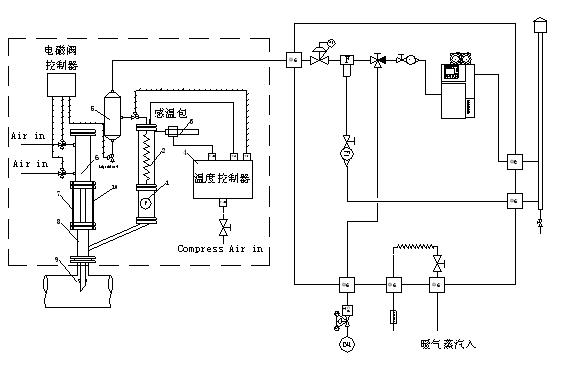 裂解炉装置样品预处理