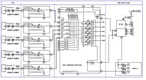 聚乙烯装置样品预处理