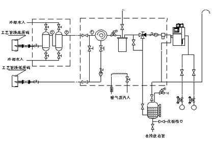 芳烃抽屉、苯乙烯装置样品预处理