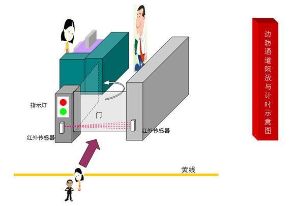 边防与安检红外客流控制与放行(阻放)及通关计时系统