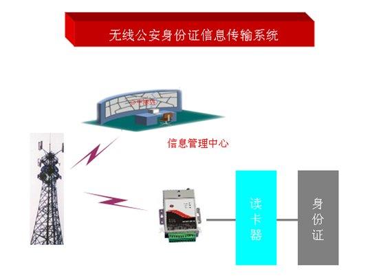 GPRS/CDMA/3G无线公安身份证上传信息系统