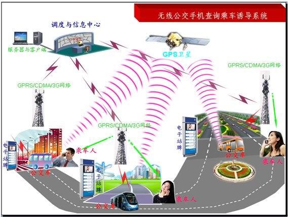 无线机场航班短信查询与无线信息发布系统