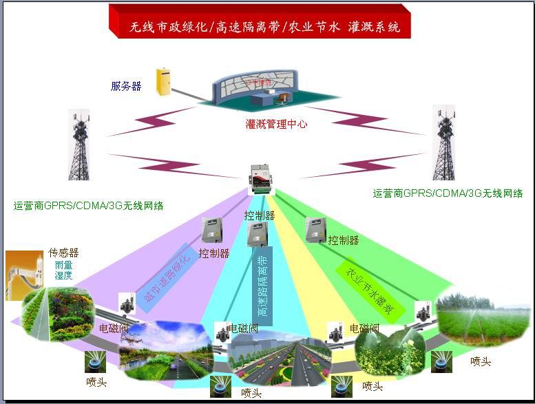 GPRS无线市政绿化/高速路隔离带/农业节水灌溉系统方案