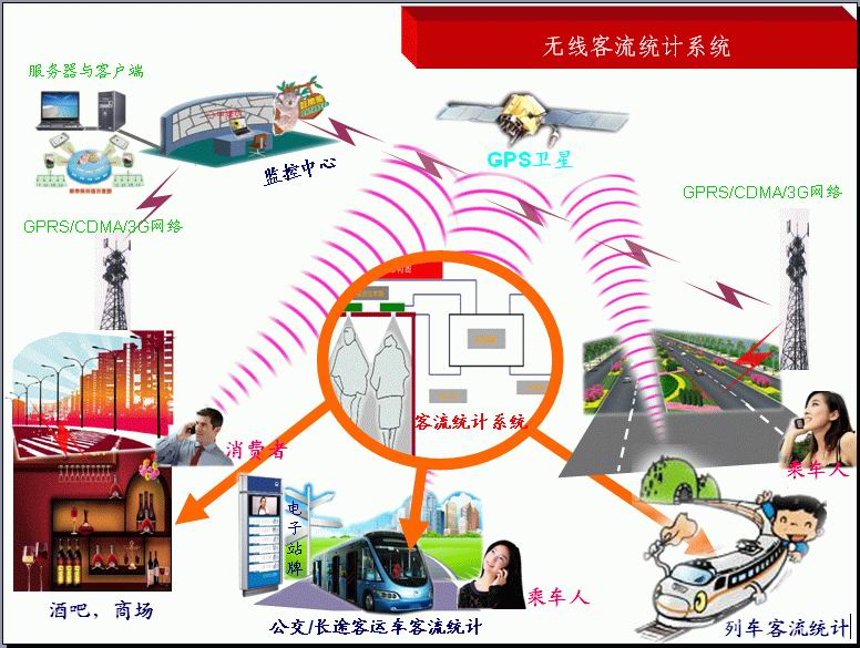 GPRS/CDMA/3G无线实时客流统计系统