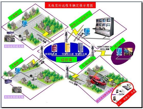GPRS/CDMA/3G无线实时保险远程车辆报案与定损系统方