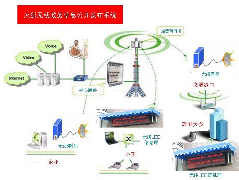 GPRS/CDMA/3G无线政务信息公开发布系统
