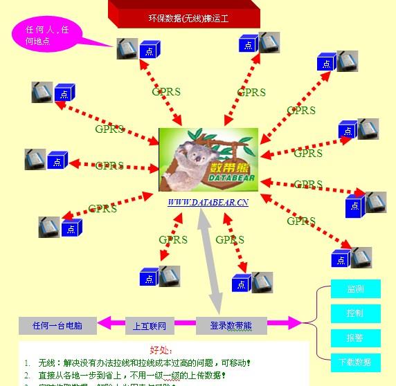 无线GPRS/CDMA/3G环保污染源监测数据实时采集与报警