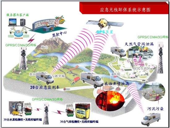 应急无线环保监测车系统
