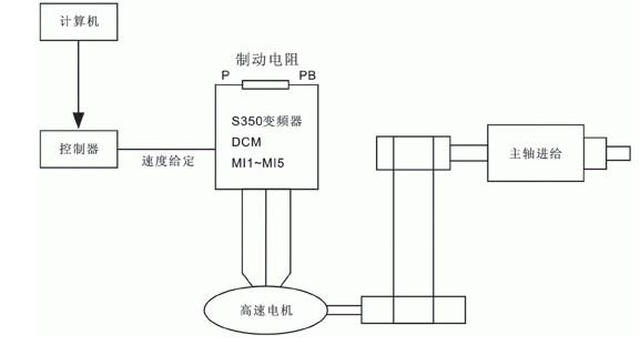 三晶s350变频器在高速电机上的应用方案