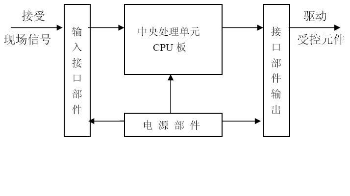 一、CPU的构成 PLC中的CPU是PLC的核心,起神经中枢的作用,每台PLC至少有一个CPU,它按PLC的系统程序赋予的功能接收并存贮用户程序和数据,用扫描的方式采集由现场输入装置送来的状态或数据,并存入规定的寄存器中,同时,诊断电源和PLC内部电路的工作状态和编程过程中的语法错误等。进入运行后,从用户程序存贮器中逐条读取指令,经分析后再按指令规定的任务产生相应的控制信号,去指挥有关的控制电路, 与通用计算机一样,主要由运算器、控制器、寄存器及实现它们之间联系的数据、控制及状态总线构成,还有外围芯片、总