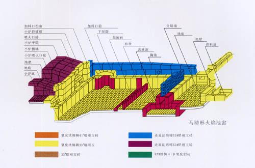 马蹄焰窑炉结构图 - 玻璃论坛