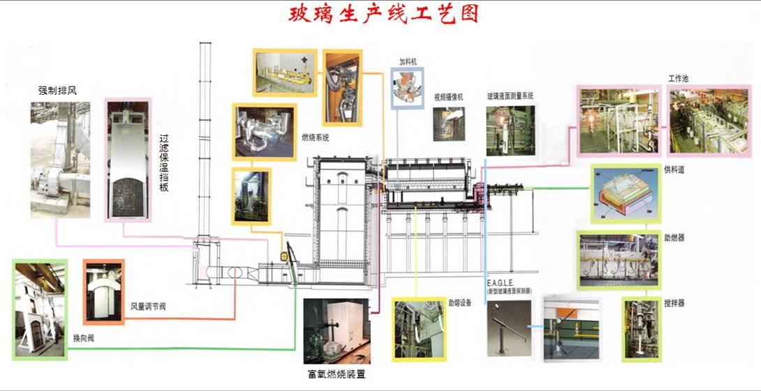 玻璃窑炉生产线机械设备工艺布置图