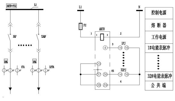 2 产品特点 ARTU四遥单元包括遥测单元、遥脉单元、遥信单元、遥控单元四个规格。外观见图1,采用DIN35mm导轨安装。前端带通信指示和信号运行通道指示2组信号灯,通信有两路RS485接口,一路用于通用参数的设置及调试,另一路用于读取和设置四遥值。产品顶端设有拨码开关窗口,可通过拨码开关设置产品通讯地址和波特率。辅助电源有24Vdc或220Vac/dc两种供选择,整机功耗小于5W,防护等级达IP20。产品符合JB/T10388-2002《带总线通信功能的智能测控节点产品通用技术条件》、GB/T7261