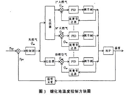 横火焰玻璃窑炉控制系统探讨