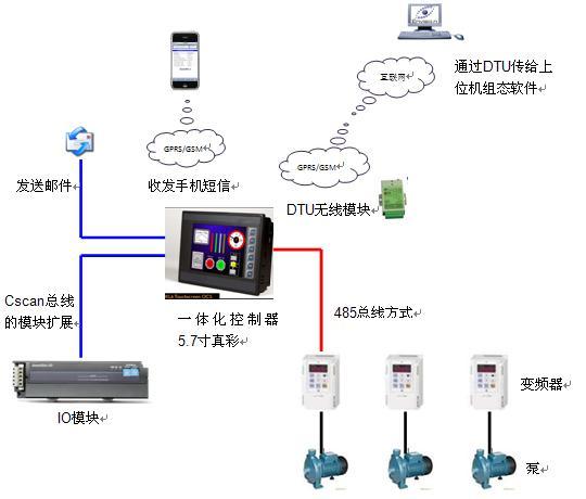 一体化控制器OCS和GPRS在小区供热中的应用