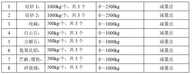 标准型玻璃原料配料称重系统