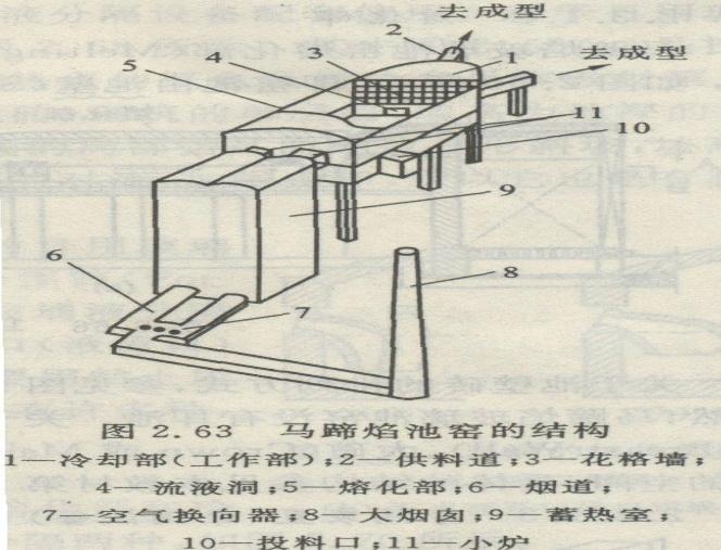 马蹄焰玻璃窑炉结构