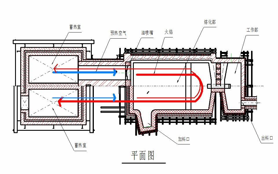 蓄热式马蹄焰玻璃池窑平剖面图