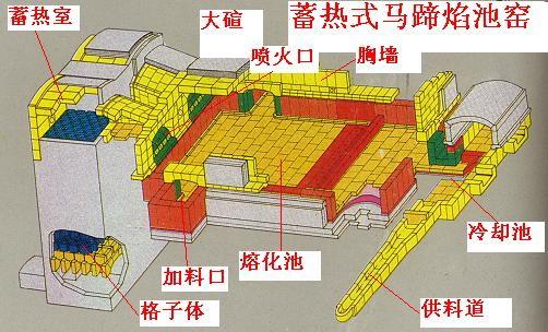 蓄热式马蹄焰玻璃窑炉结构图