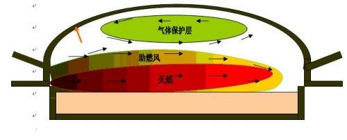 浮法玻璃熔窑富氧燃烧应用