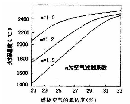 富氧燃烧技术玻璃熔窑节能的效果