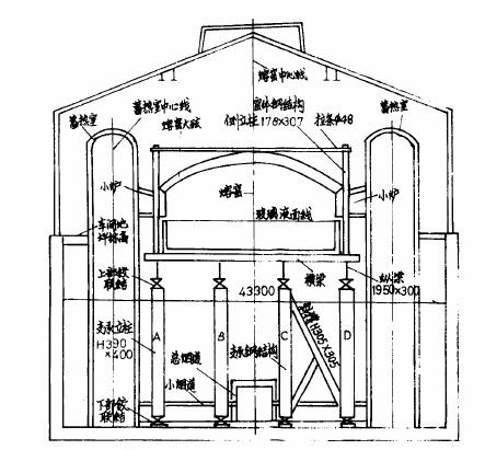 玻璃熔窑安装中的几个技术问题