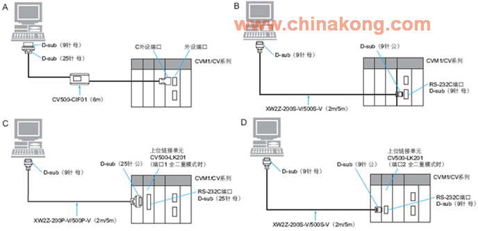 1、PLC连接线型号: (1)早期OMRON PLC的CPU,大多是RS232通讯口,主要是通过PLC通讯模块连线。 (2)必须通过CPU RS232 通訊口连线,所使用之PLC通讯模块连接线型号。 680)this.width=680 align=center>