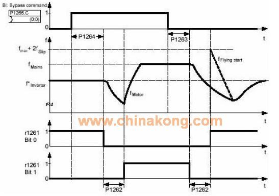 MM430变频器如何实现旁路切换控制?