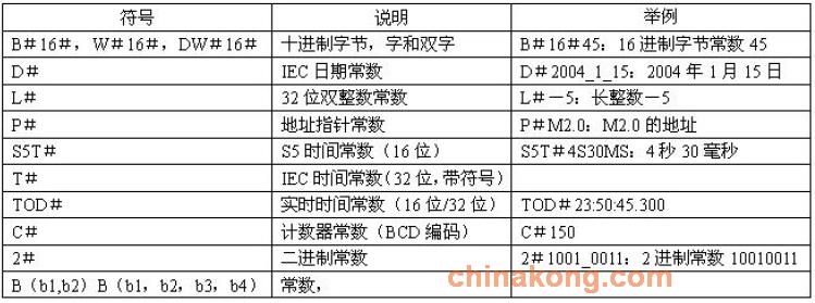 S7-300的数据类型