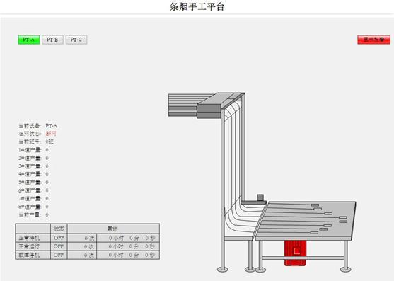 基于WinCC的条烟输送监控系统的设计与实现