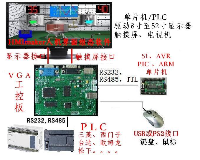 工控电脑(组态工控机)、VGA工控板