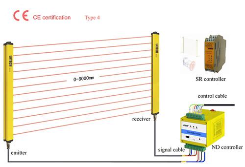 SNC系列四级安全光幕,冲床保护器,冲床光电保护装置