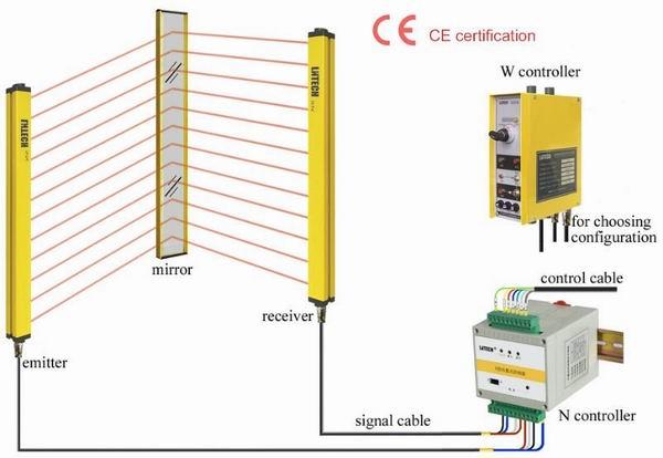 SNQ区域防护安全光幕,安全光栅,区域光电保护器