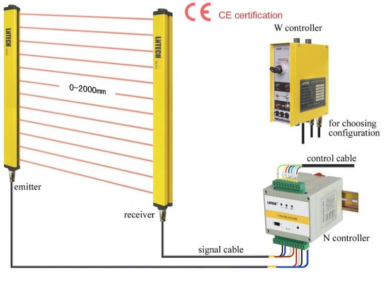 SNA系列安全光幕,光电保护器,红外线安全光栅,光电保护装置