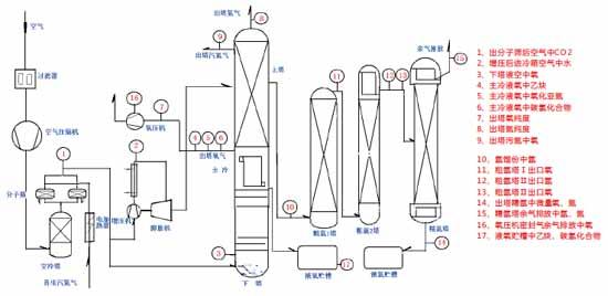 空分装置在线分析系统